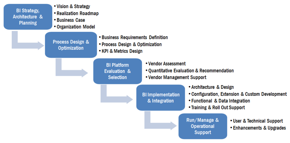 BI Strategy Architecture and Planning, Process Design and Optimization, BI Platform Evaluation and Selection, BI Implementation and Integration, Run/Manage and Operational Support