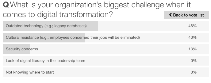 Poll 3 What Is Your Biggest Challenge of Digital Transformation?