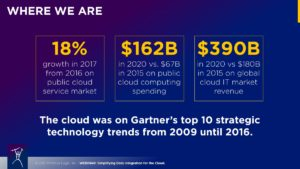 Cloud Adoption - Where We Are Today