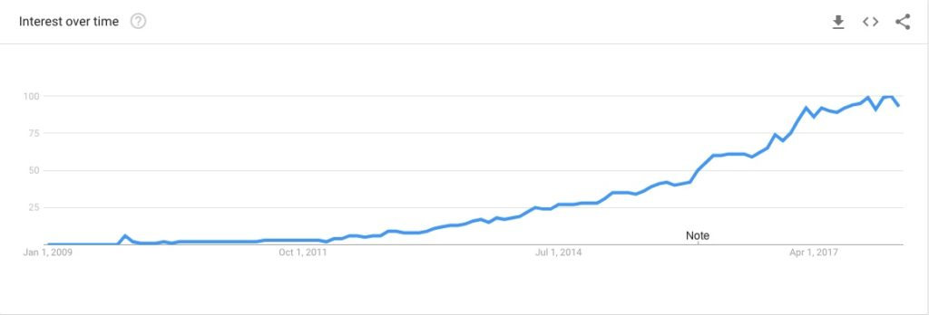 Golang searches in Google 2009-2018
