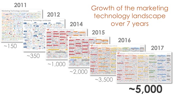 Growth of martech SaaS adoption since 2011