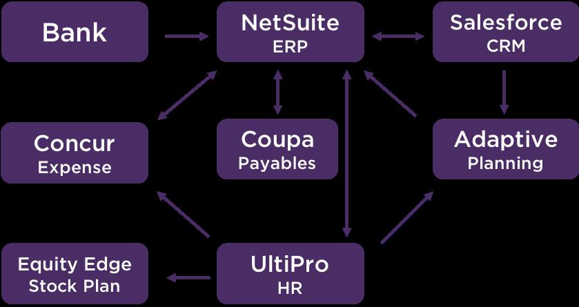 cloud integration diagram