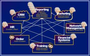 Data architecture before GDPR