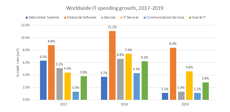 2019 Enterprise IT Budgets: 3 Trends to Watch | Primitive Logic