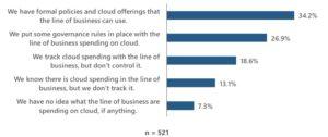 Survey results: cloud governance