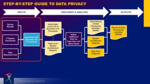 Step-by-Step Guide to Data Privacy - Inputs