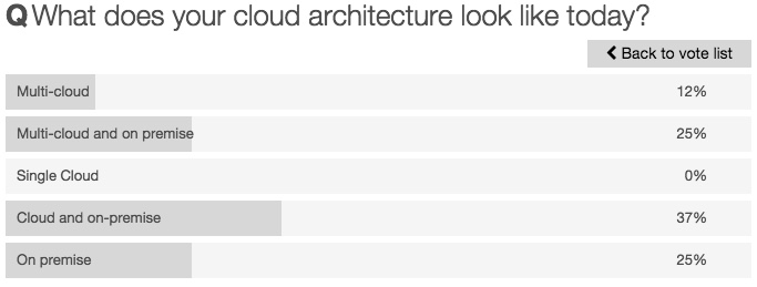 What does your cloud architecture look like today? Poll results